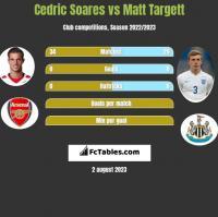 Cedric Soares vs Matt Targett h2h player stats