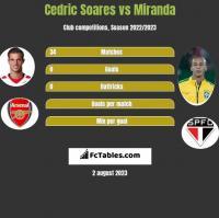 Cedric Soares vs Miranda h2h player stats