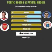 Cedric Soares vs Ondrej Kudela h2h player stats