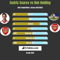 Cedric Soares vs Rob Holding h2h player stats