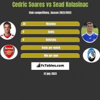 Cedric Soares vs Sead Kolasinać h2h player stats