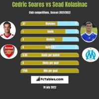 Cedric Soares vs Sead Kolasinac h2h player stats