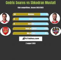 Cedric Soares vs Shkodran Mustafi h2h player stats