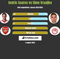 Cedric Soares vs Sime Vrsaljko h2h player stats