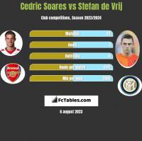 Cedric Soares vs Stefan de Vrij h2h player stats