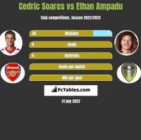 Cedric Soares vs Ethan Ampadu h2h player stats