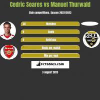 Cedric Soares vs Manuel Thurwald h2h player stats