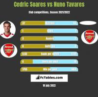 Cedric Soares vs Nuno Tavares h2h player stats