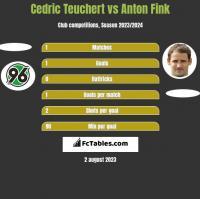 Cedric Teuchert vs Anton Fink h2h player stats