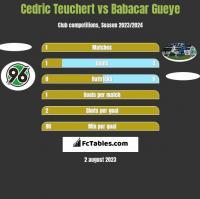 Cedric Teuchert vs Babacar Gueye h2h player stats