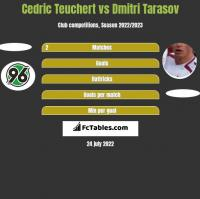 Cedric Teuchert vs Dmitri Tarasov h2h player stats