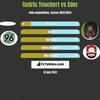 Cedric Teuchert vs Eder h2h player stats
