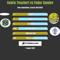 Cedric Teuchert vs Fedor Smolov h2h player stats