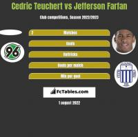 Cedric Teuchert vs Jefferson Farfan h2h player stats