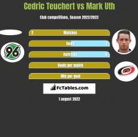 Cedric Teuchert vs Mark Uth h2h player stats