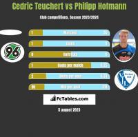 Cedric Teuchert vs Philipp Hofmann h2h player stats