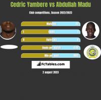 Cedric Yambere vs Abdullah Madu h2h player stats