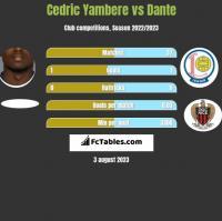 Cedric Yambere vs Dante h2h player stats