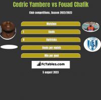 Cedric Yambere vs Fouad Chafik h2h player stats
