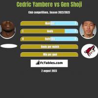 Cedric Yambere vs Gen Shoji h2h player stats