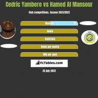 Cedric Yambere vs Hamed Al Mansour h2h player stats
