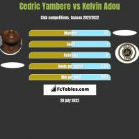 Cedric Yambere vs Kelvin Adou h2h player stats