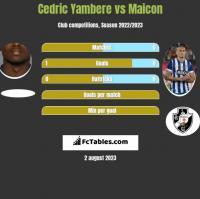 Cedric Yambere vs Maicon h2h player stats