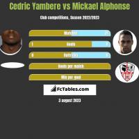 Cedric Yambere vs Mickael Alphonse h2h player stats