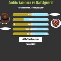 Cedric Yambere vs Naif Aguerd h2h player stats