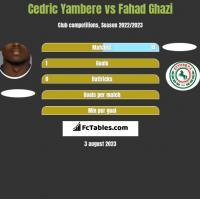 Cedric Yambere vs Fahad Ghazi h2h player stats