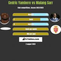 Cedric Yambere vs Malang Sarr h2h player stats