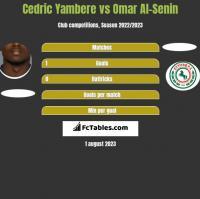 Cedric Yambere vs Omar Al-Senin h2h player stats