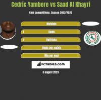 Cedric Yambere vs Saad Al Khayri h2h player stats