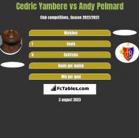 Cedric Yambere vs Andy Pelmard h2h player stats