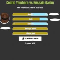 Cedric Yambere vs Hussain Qasim h2h player stats