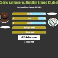 Cedric Yambere vs Abdullah Ahmed Khateeb h2h player stats