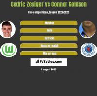 Cedric Zesiger vs Connor Goldson h2h player stats