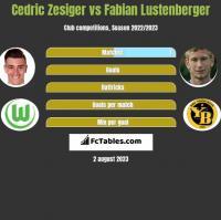 Cedric Zesiger vs Fabian Lustenberger h2h player stats