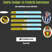 Cedric Zesiger vs Frederik Soerensen h2h player stats
