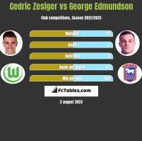 Cedric Zesiger vs George Edmundson h2h player stats