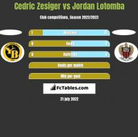 Cedric Zesiger vs Jordan Lotomba h2h player stats
