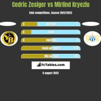Cedric Zesiger vs Mirlind Kryeziu h2h player stats