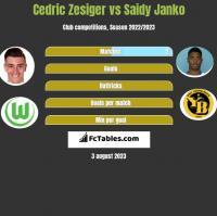 Cedric Zesiger vs Saidy Janko h2h player stats