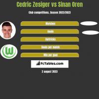 Cedric Zesiger vs Sinan Oren h2h player stats