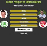 Cedric Zesiger vs Stefan Glarner h2h player stats