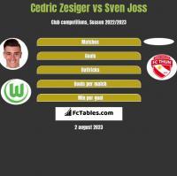Cedric Zesiger vs Sven Joss h2h player stats