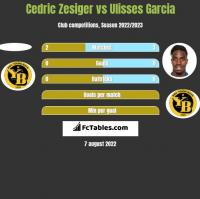 Cedric Zesiger vs Ulisses Garcia h2h player stats