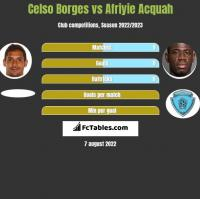 Celso Borges vs Afriyie Acquah h2h player stats