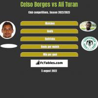 Celso Borges vs Ali Turan h2h player stats