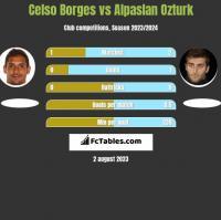 Celso Borges vs Alpaslan Ozturk h2h player stats